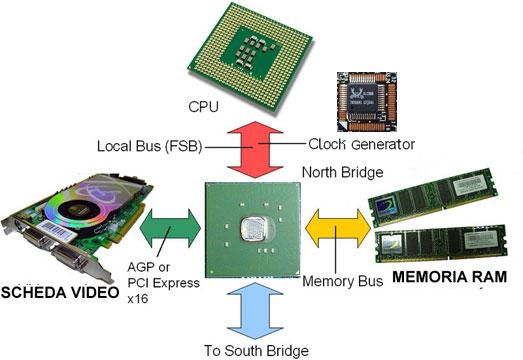 Risultati immagini per processore, memoria centrale, memoria di massa